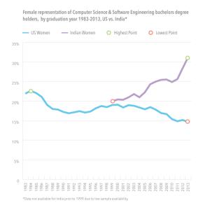 cs-engineering-degree-holder-graph